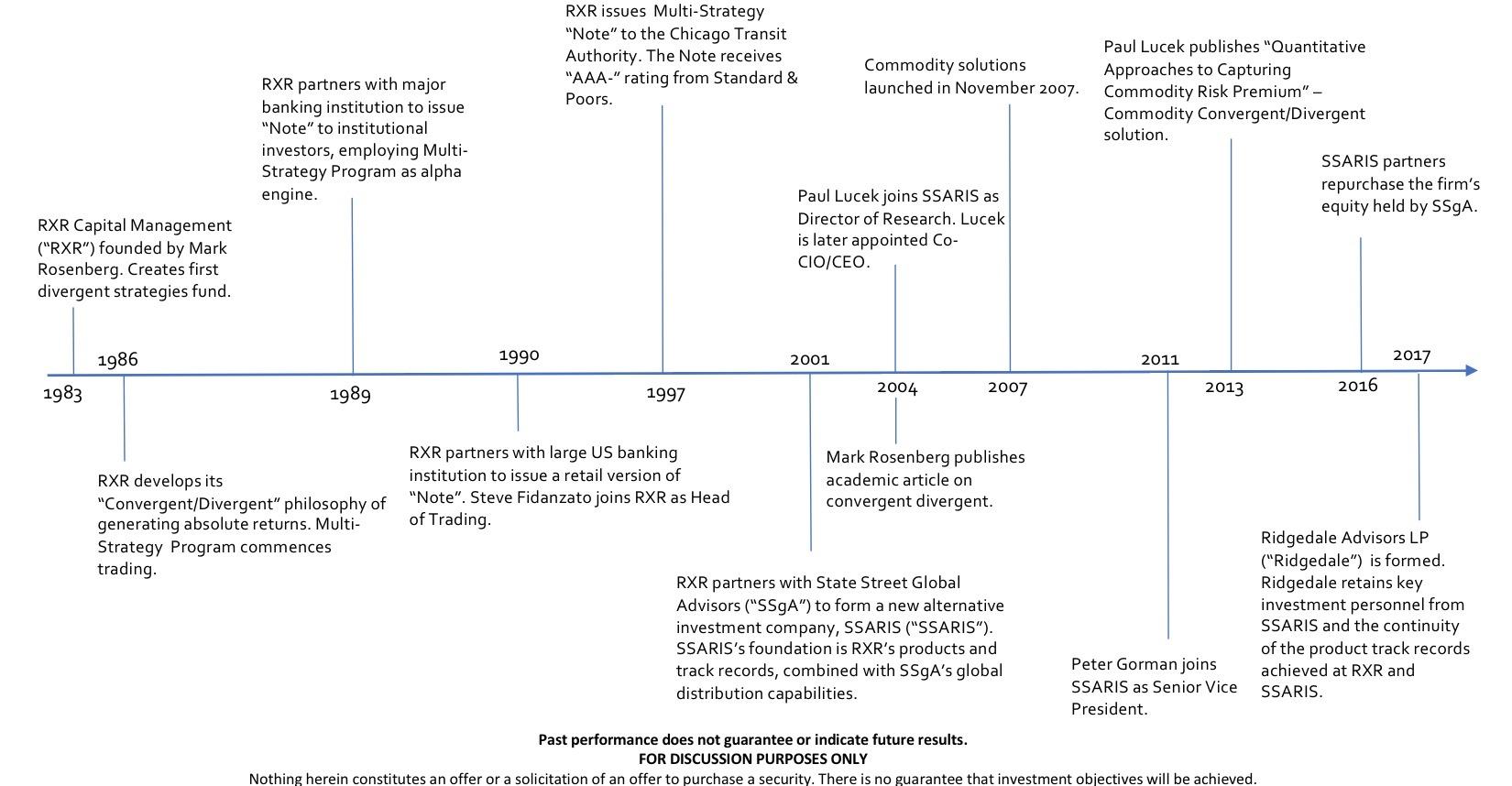 Timeline for Website